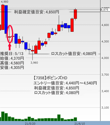 ポピンズHD 株価チャート