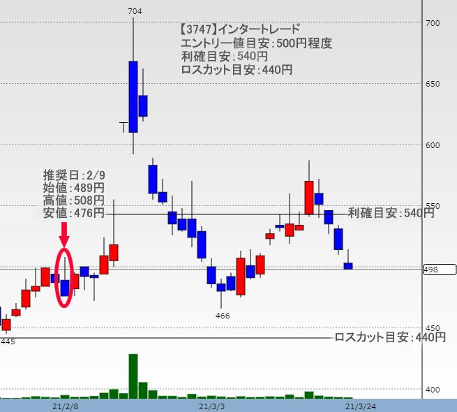 インタートレード株価チャート
