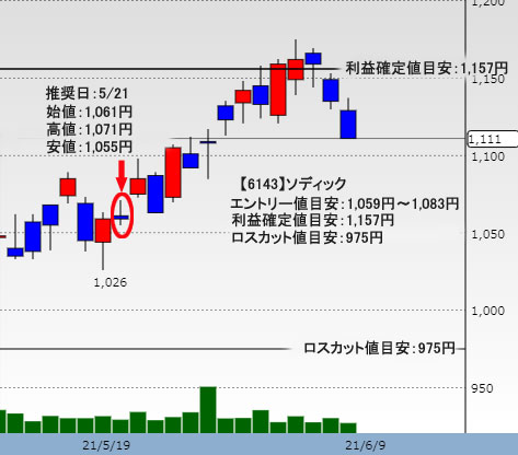 メディック Yahoo株価チャート