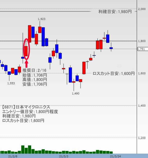 日本マイクロニクス 株価チャート