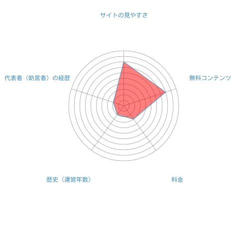 株プロフェット総合評価