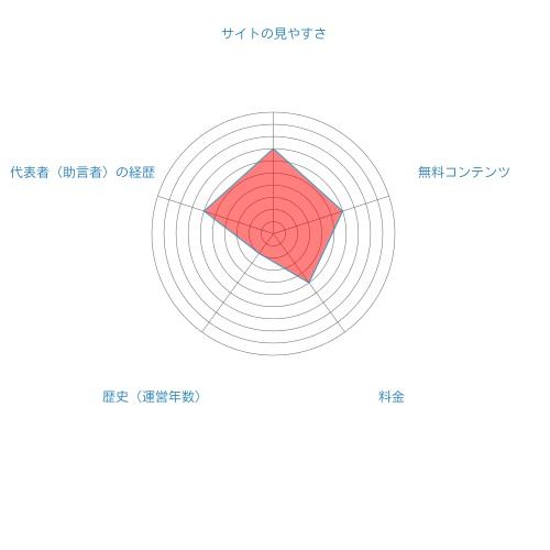 TMJ投資顧問総合評価