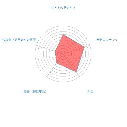 株マイスター総合評価