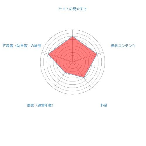 新生ジャパン投資総合評価