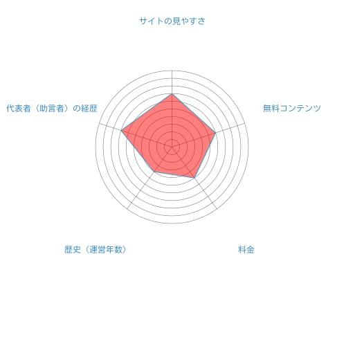 勝ち株ナビ総合評価