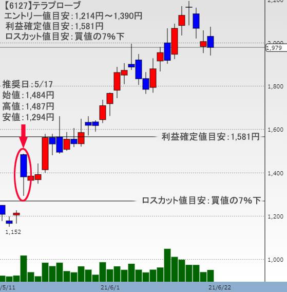 テラプローブ 株価チャート