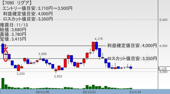 リグア株価チャート
