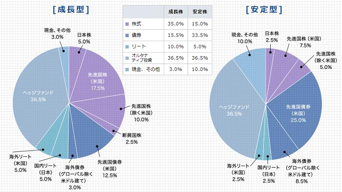 エンダウメントファンド資産比率配分