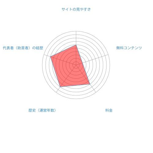 ズバ株投資情報総合評価