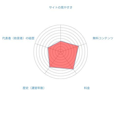 サヤ取り投資クラブ SIGMA総合評価