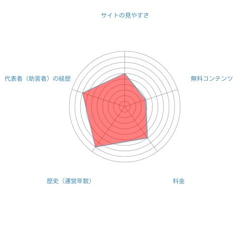 東京総合研究所総合評価