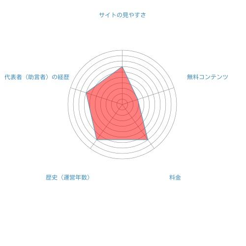 別府孝男の株式informasion総合評価