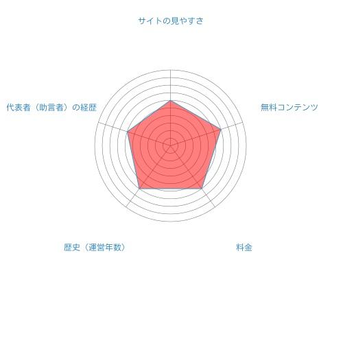 常勝株ジャーナル総合評価