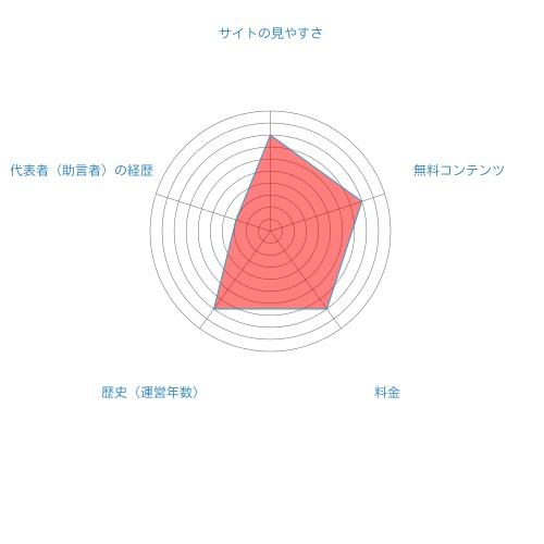 株の学校ドットコム総合評価