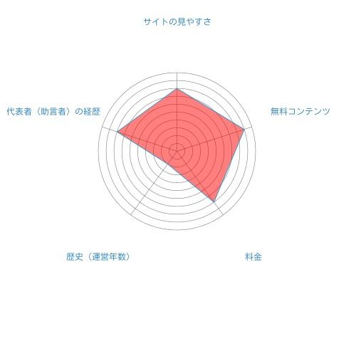 必勝仮想通貨塾総合評価