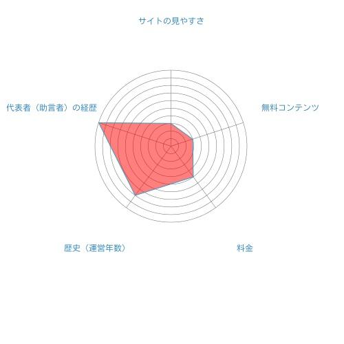 北浜キャピタルアセットマネジメント総合評価