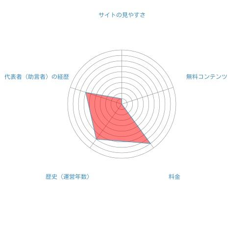 トップトレーダーの総合評価