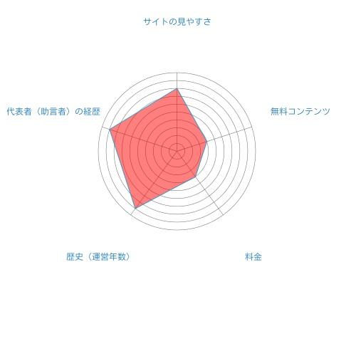 早見雄二郎の特ダネ株式ニュース総合評価