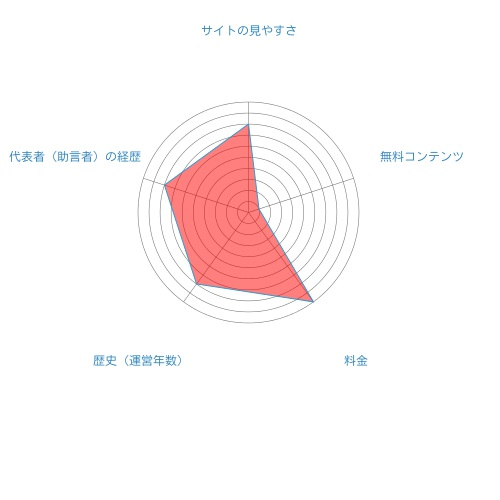 ライジングブル投資顧問総合評価