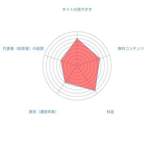 暁投資顧問総合評価