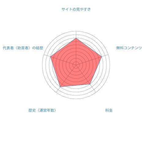 増田経済研究所総合評価