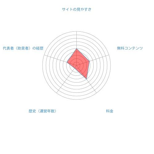 @market総合評価