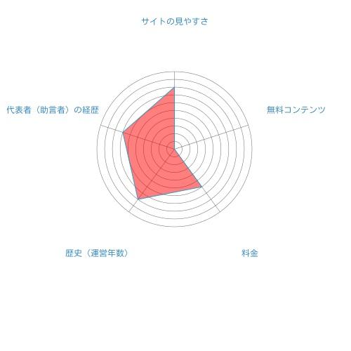 ミョウジョウ・アセット・マネジメント総合評価