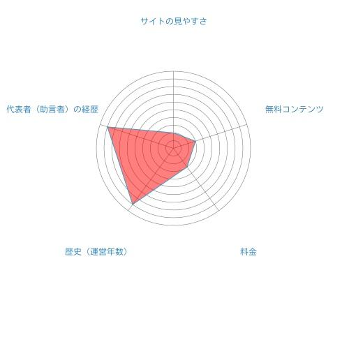 山中投資研究会