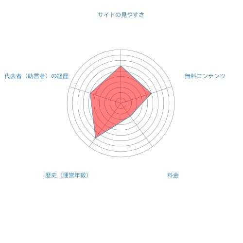 尾崎塾総合評価