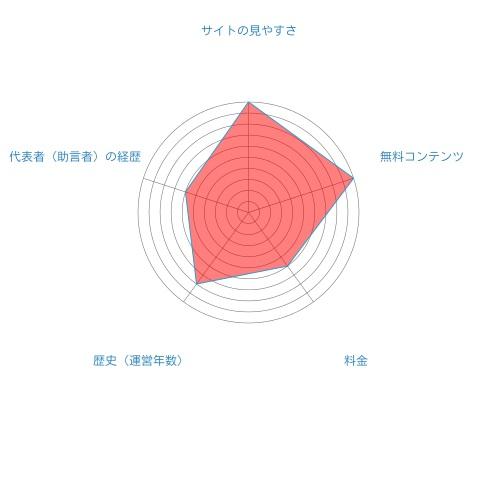 ファイナンシャルアカデミー総合評価