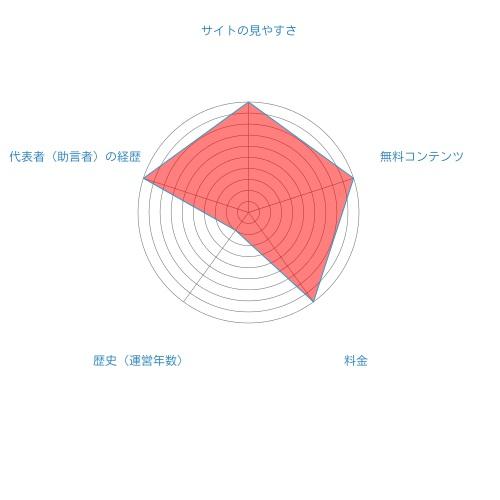 E-kabu(いいカブ)総合評価
