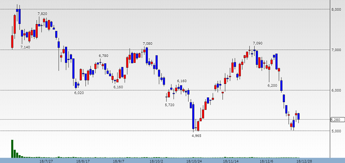 MTG株価チャート