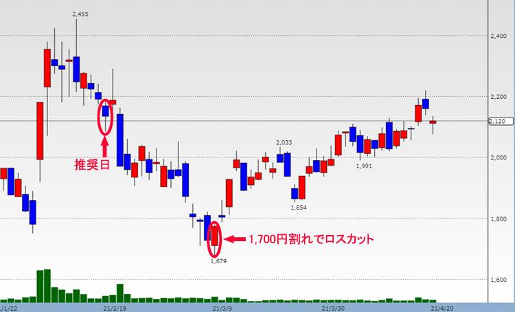 プロパティデータバンク 株価チャート