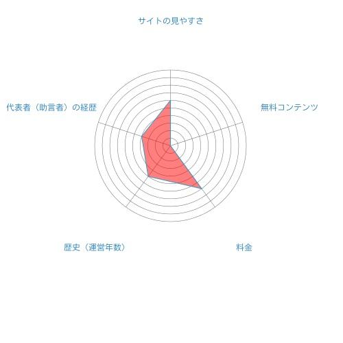 株式会社リーブル総合評価