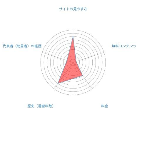 菊池フィナンシャルグループ総合評価
