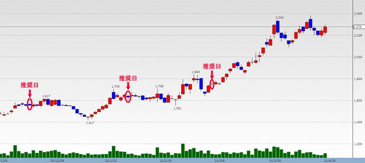 DIT 株価チャート
