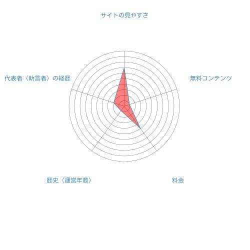 株式会社MMK総合評価