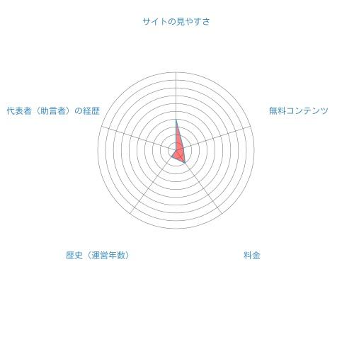 RAKUKABU総合評価