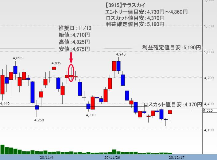 テラスカイ株価チャート