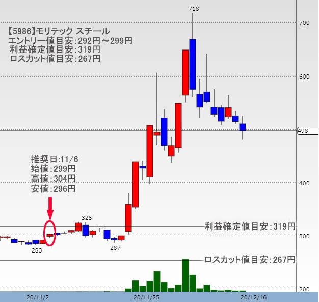モリテックスチールの株価チャート